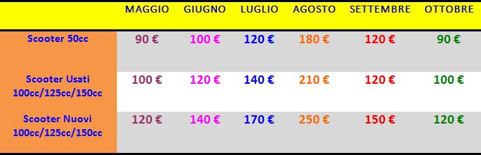 Tariffe noleggio scooter Lampedusa