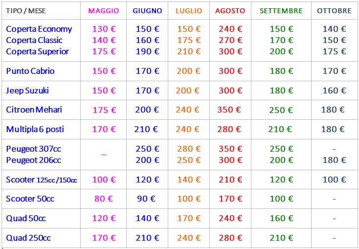 Tariffe Noleggio Lampedusa 2020